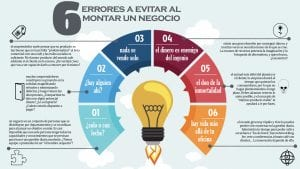infografía 6 errores a evitar al montar un negocio
